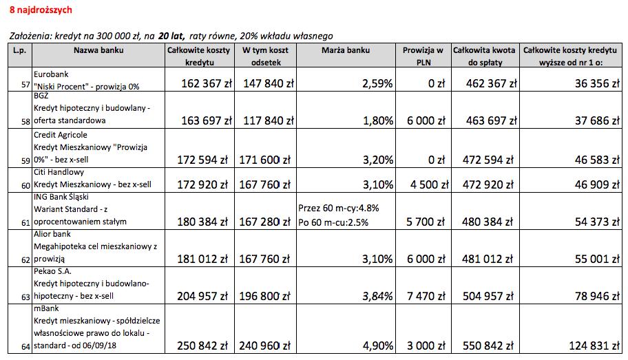 Kredyt mieszkaniowy na20 lat 8 najdroższych ofert wPaździerniku 2018 r.