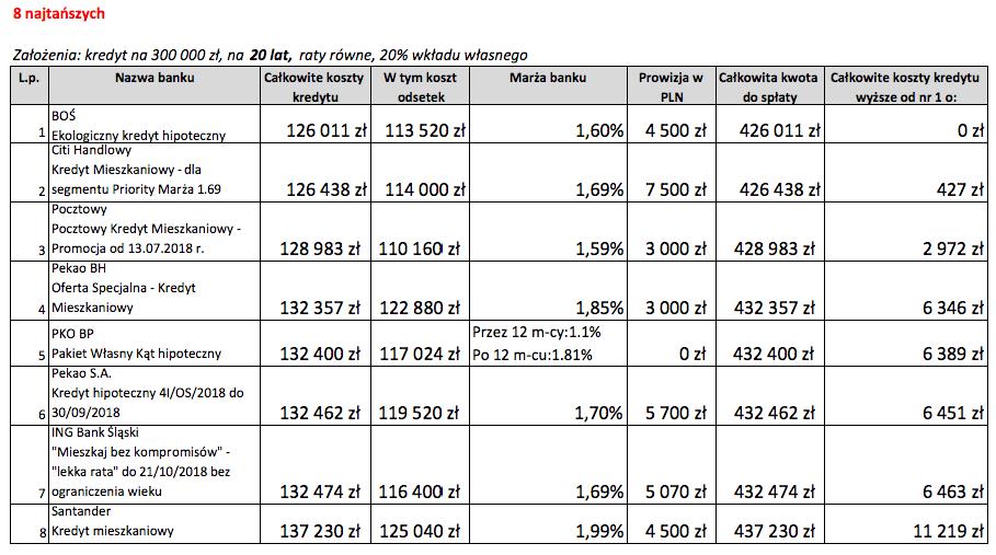 Kredyt mieszkaniowy na20 lat 8 najtańszych ofert wPaździerniku 2018 r.