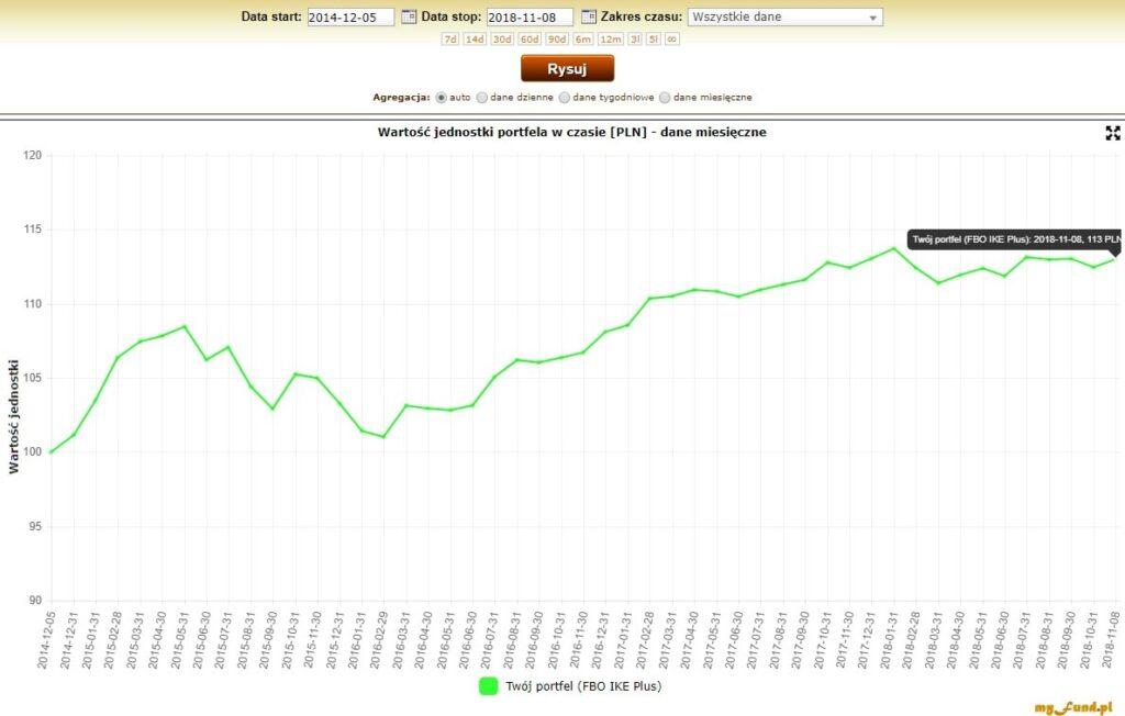 Wykres zwynikami portfela inwestycyjnego od2013 roku