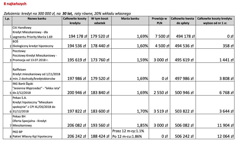 8 najtańszych ofert kredytu hipotecznego na30 lat wlistopadzie 2018 r.