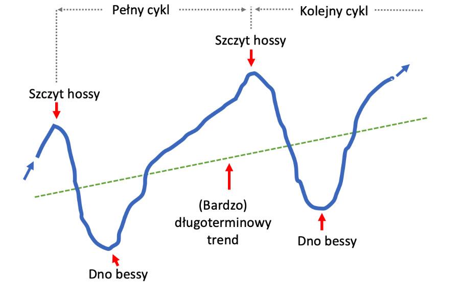 Wykres pokazujący modelowy cykl na rynku akcji