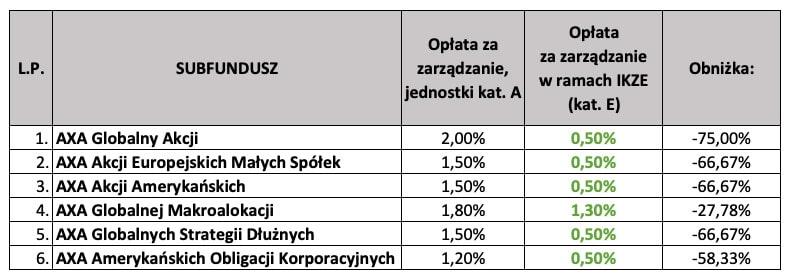 IKZE AXA TFI SFIO - tabela zopłatami zazarządzanie