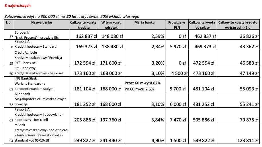 Kredyt mieszkaniowy na20 lat 8 najdroższych ofert wListopadzie 2018 r.