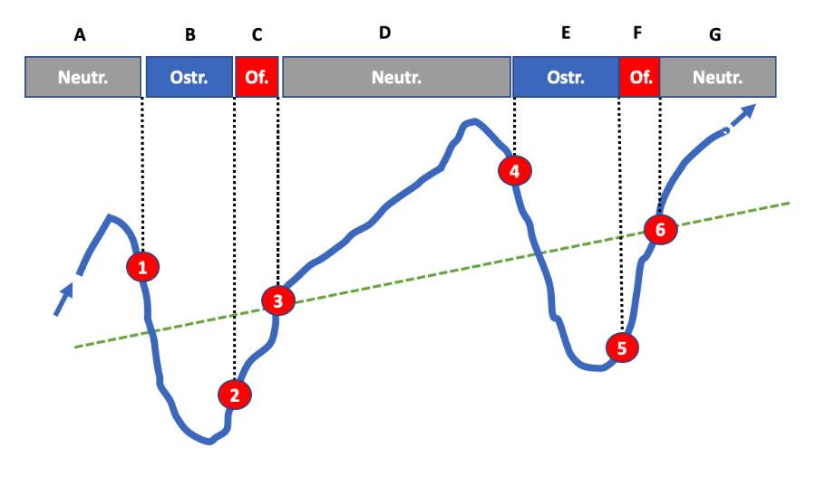 Wykres ze strategią inwestowania