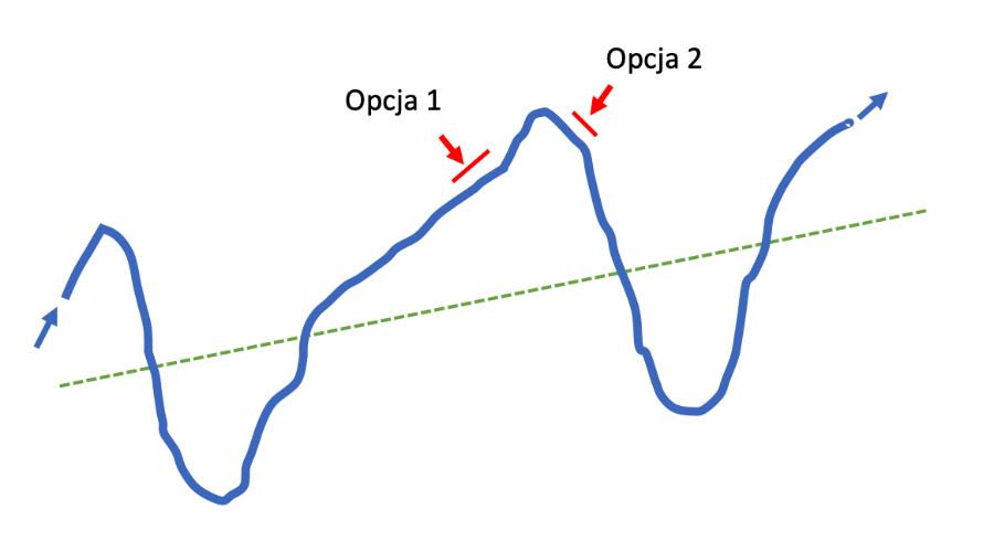 Wykres pokazujący wktórymmomencie cyklu gospodarczego jesteśmy - listopad 2018 r.