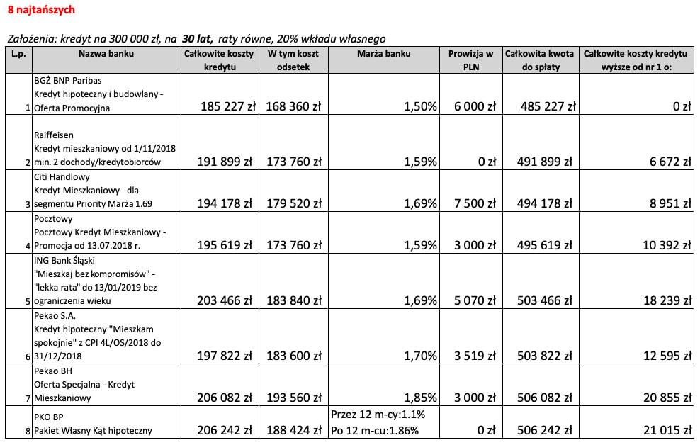 8 najtańszych ofert kredytu hipotecznego na30 lat wgrudniu 2018 r.