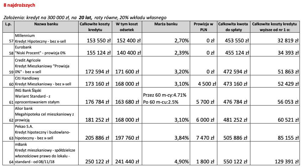 Kredyt mieszkaniowy na20 lat 8 najdroższych ofert wGrudniu 2018 r.