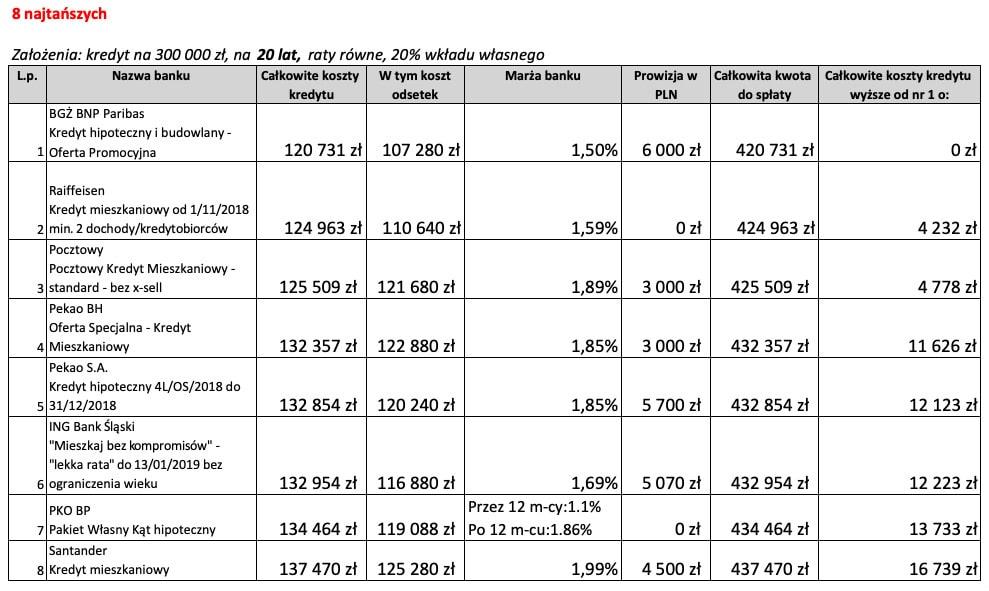 Kredyt mieszkaniowy na20 lat 8 najtańszych ofert wGrudniu 2018 r.