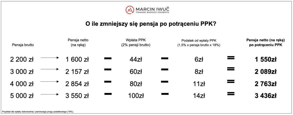 Pracownicze Programy Kapitałowe (PPK) Ile pensji mniej narękę? - grafika