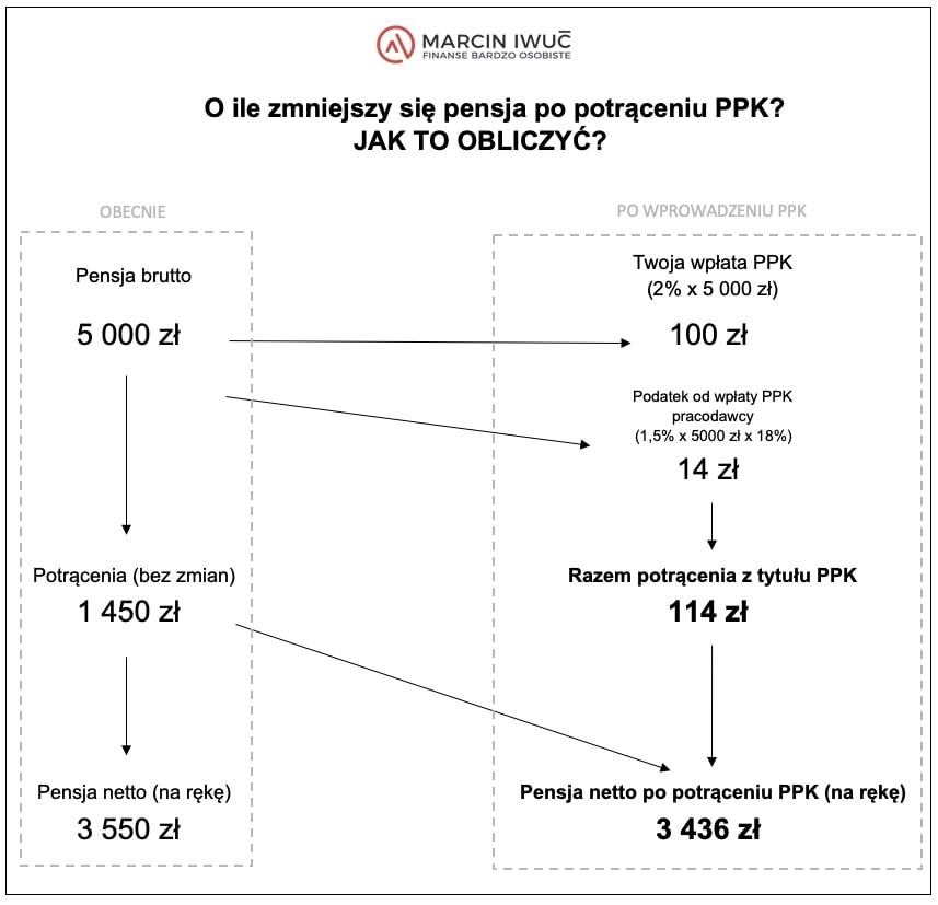 Jak obliczyć oile zmniejszy się pensja popotrąceniu PPK? - grafika