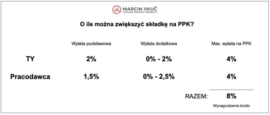 O ile można zwiększyć składkę naPPK? - grafika