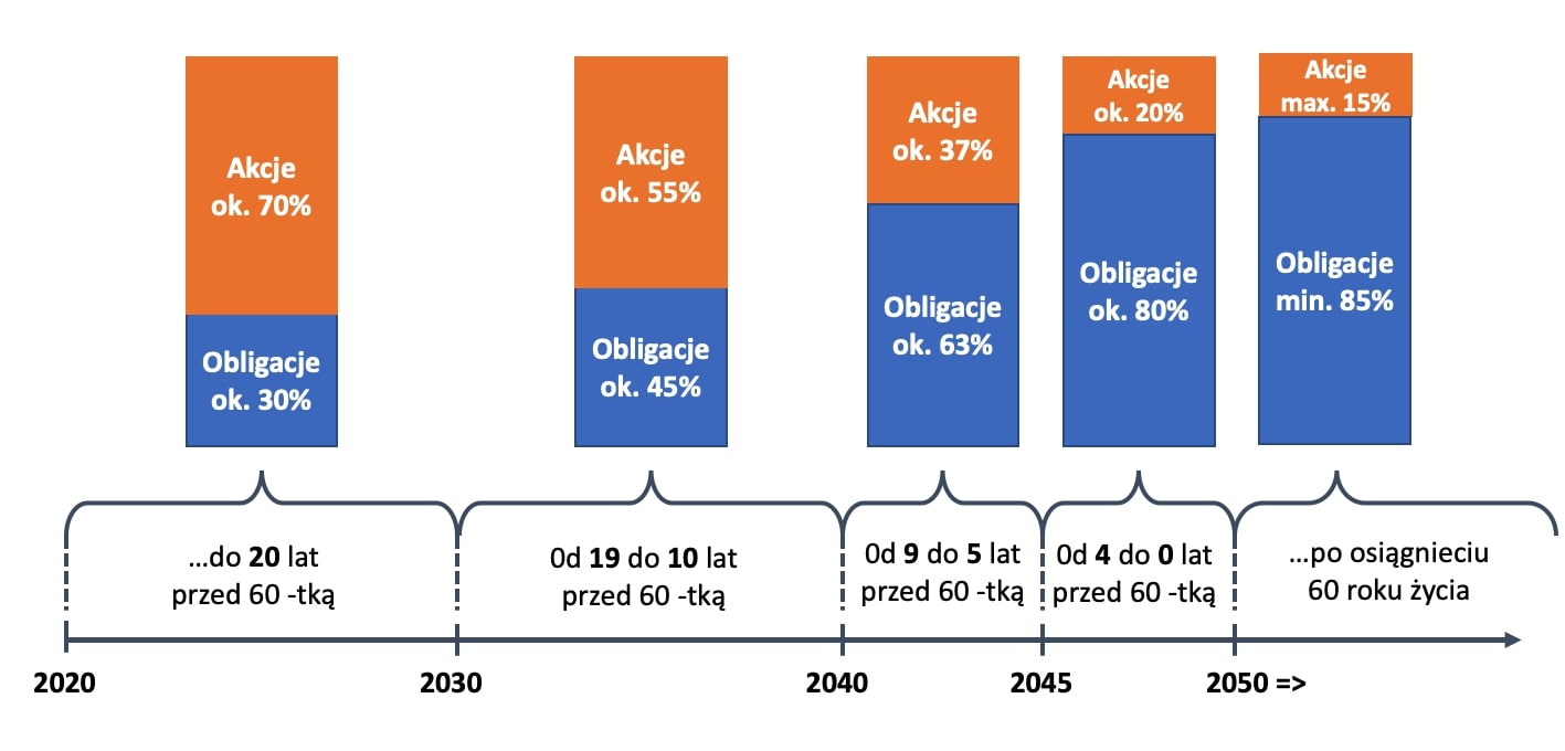 Pracownicze Plany Kapitałowe. Jak działa fundusz zdefinionwej daty - wykres.
