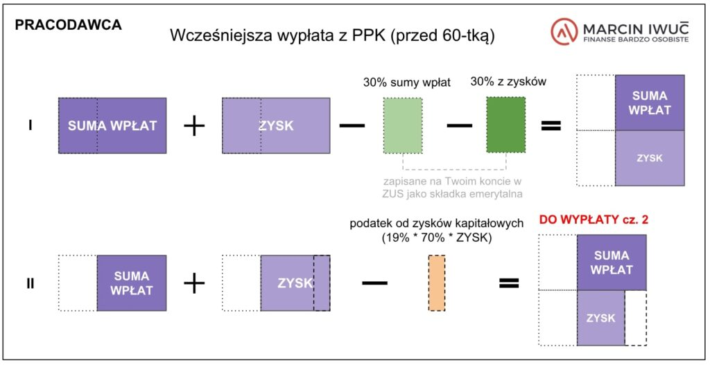 Grafika: Zwrot zPPK - wpłaty pracodawcy. Jak obliczyć?