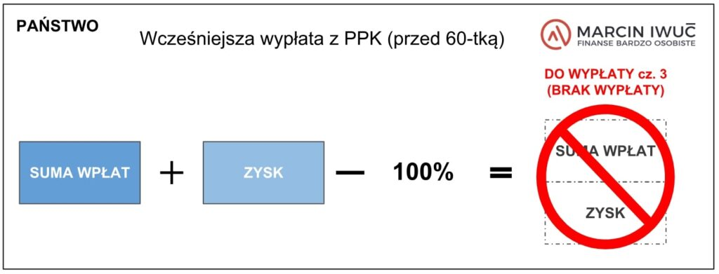 Grafika: Zwrot zPPK - wpłaty odPaństwa