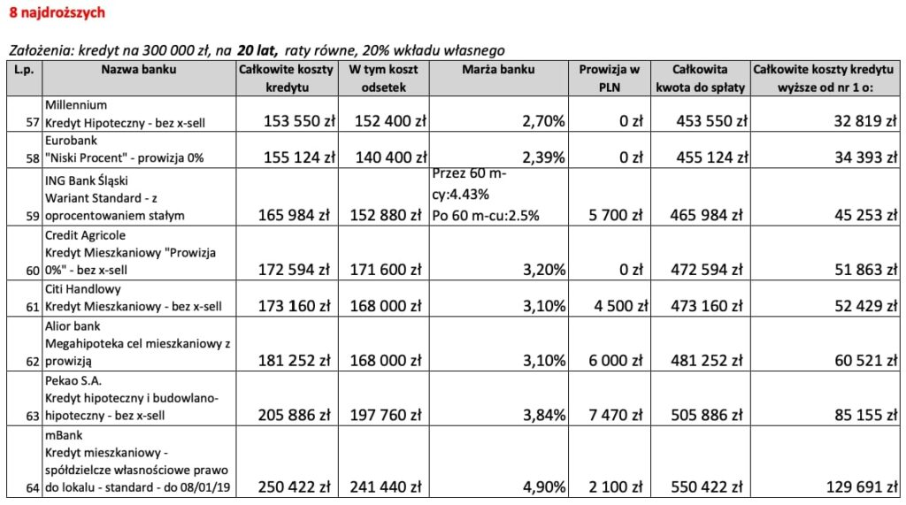 Kredyt mieszkaniowy na20 lat 8 najdroższych ofert wStyczniu 2019 r.