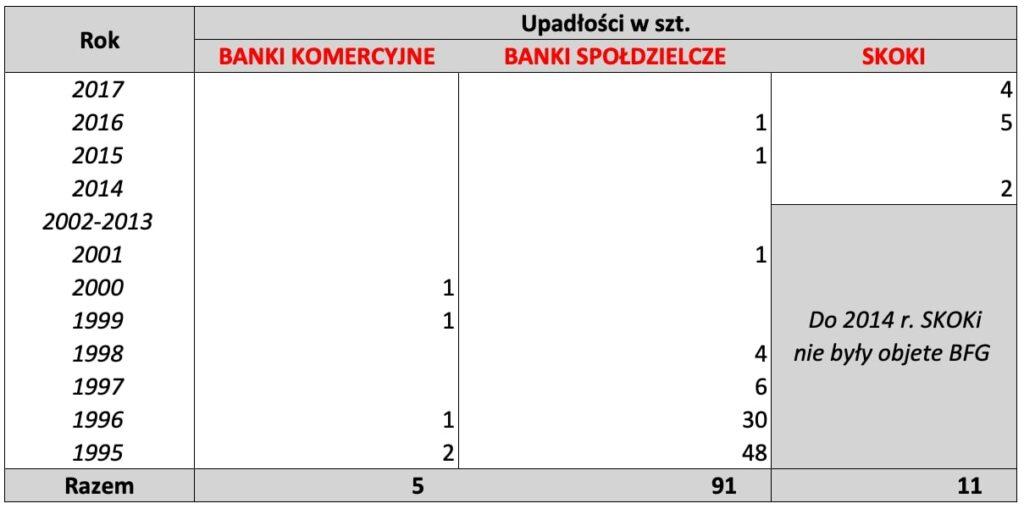 Tabela pokazująca ile banków iSKOK-ów upadło wPolsce od1995 roku