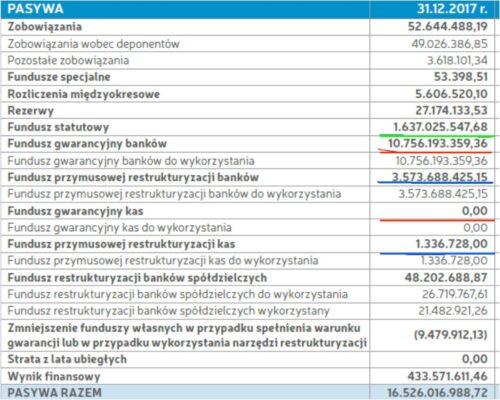 Tabela pokazująca ile pieniędzy jest wBankowym Funduszu Gwarancyjnym (BFG)