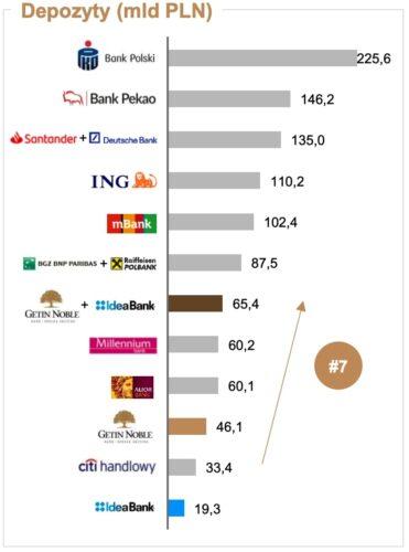 Wykres pokazujący ile pieniędzy jest nalokatach bankowych największych banków.