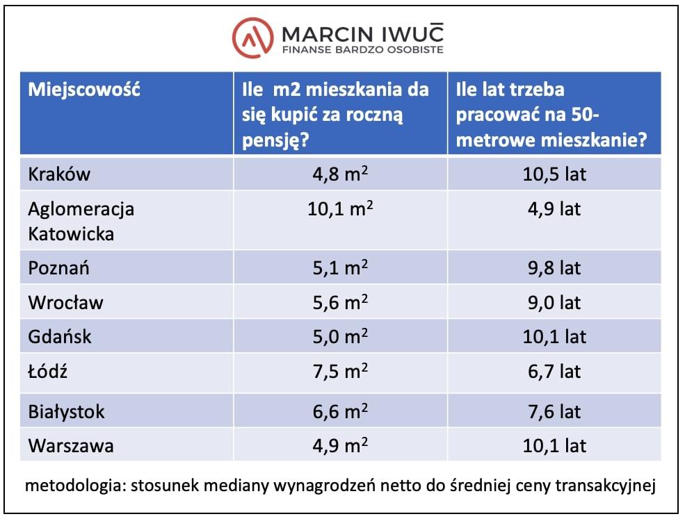 Tabela pokazująca ile metrów można kupić zaroczną pensję orazile lat trzeba pracować na50-metrowe mieszkanie wPolsce.