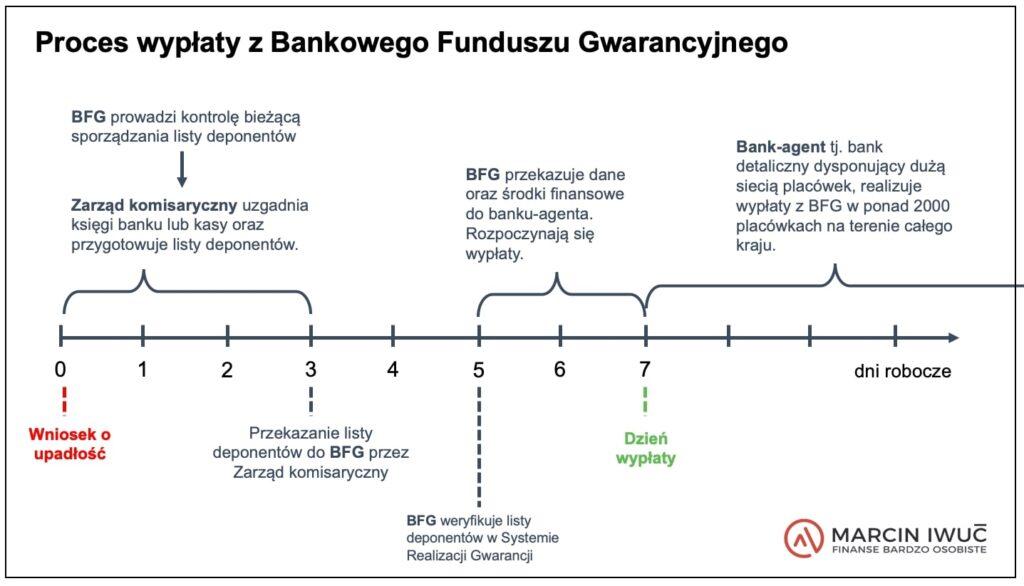 Grafika - jak wygląda proces wypłaty zBankowego Funduszu Gwarancyjnego (BFG)