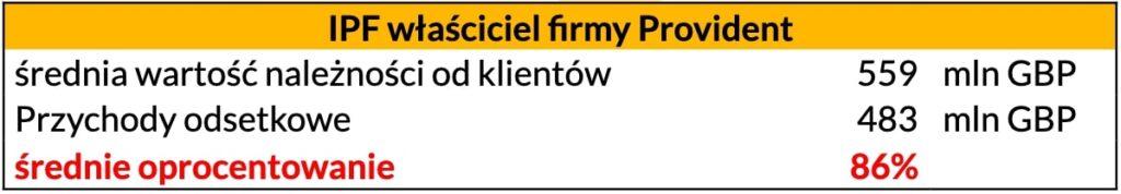 Jak działają chwilówki - zyski IPF właściciela firmy Provident