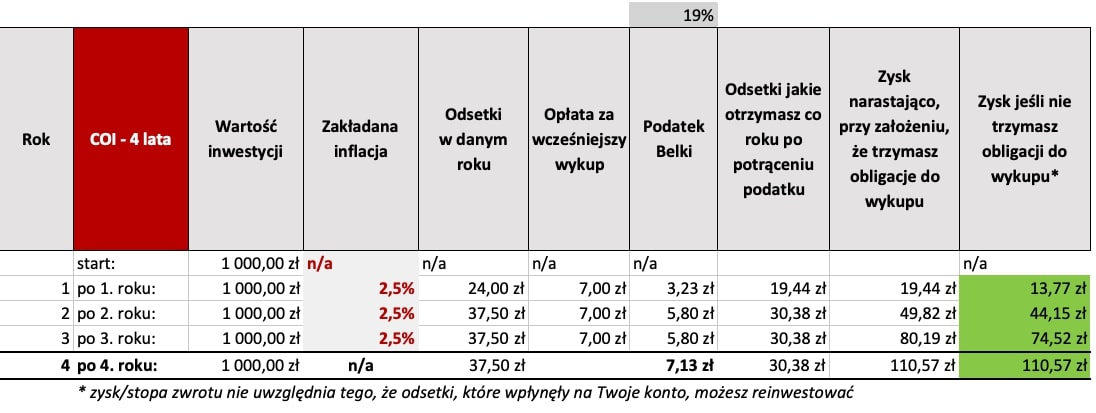 Obligacje skarbowe notowania - tabela Obligacji 4-letnich