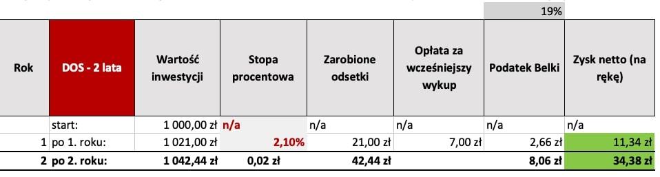 Tabela oprocentowania DOS 2 lata, obligacje skarbowe forum opinie