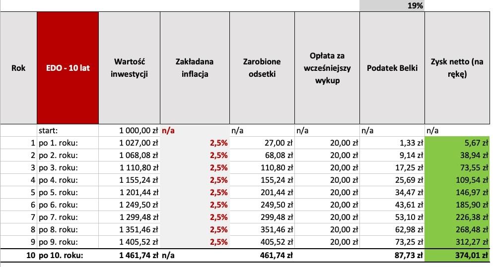 Tabela Obligacje EDO 10 lat - Obligacje skarbowe alokata. Co się bardziej opłaca?