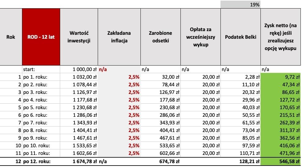 Obligacje Skarbowe 500+ oprocentowanie - tabela