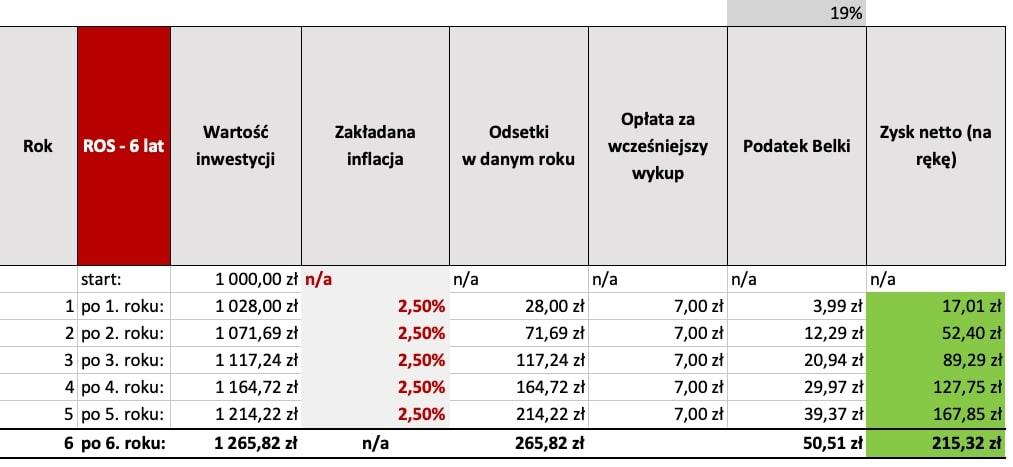 Tabela oprocentowania Obligacji - wady izalety inwestowania wobligacje skarbowe