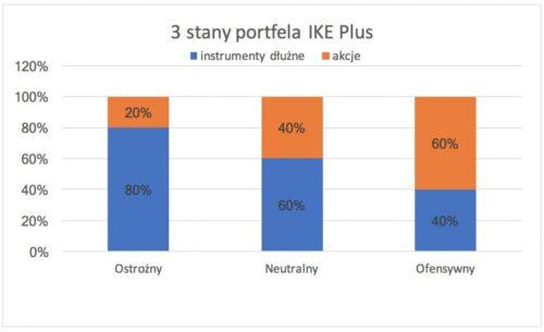 3 stany portfela IKE Plus