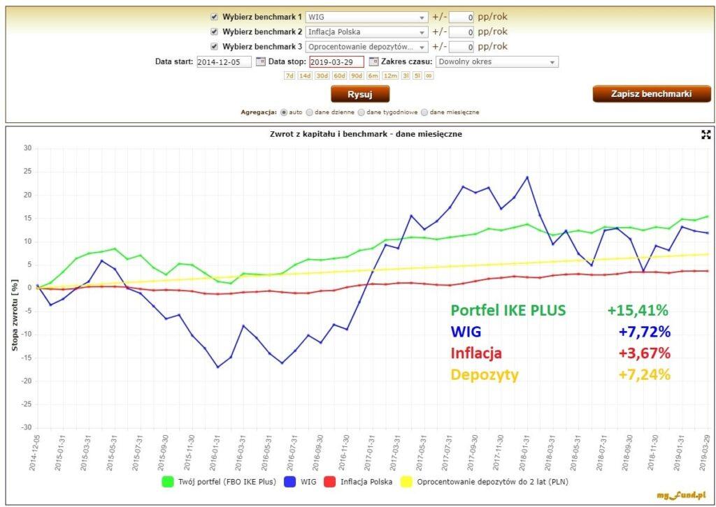 Wykres zaplikacji MyFund - wyniki portfela IKE Plus natle inflacji, WIG orazdepozytów