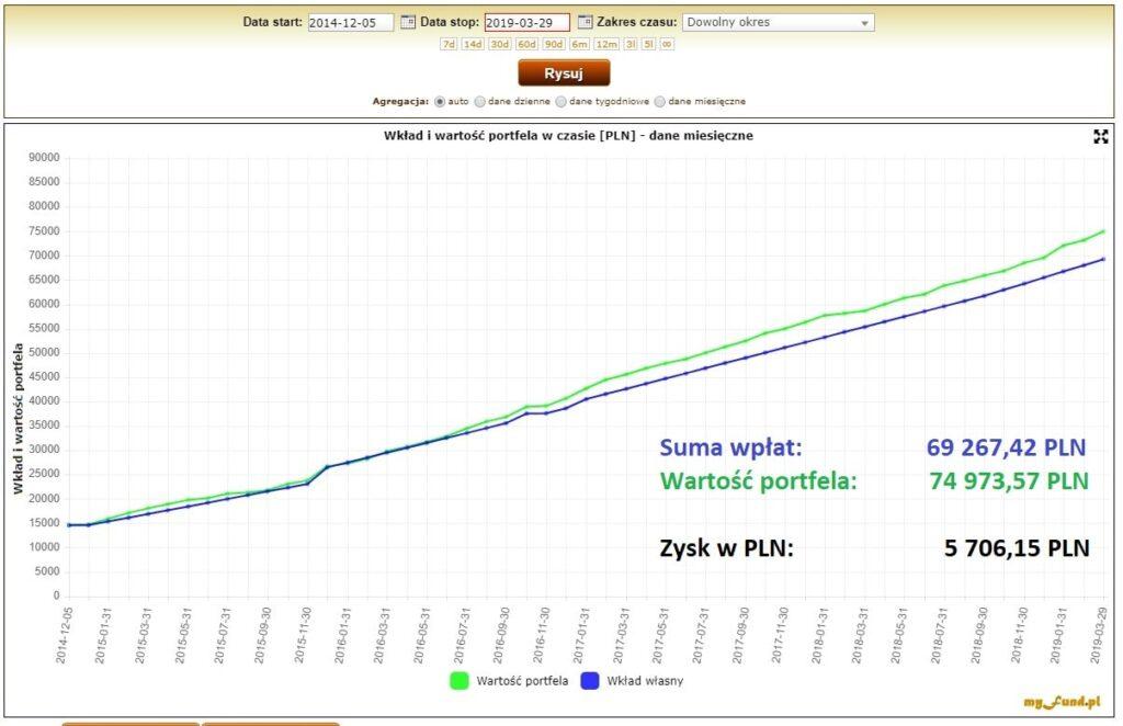 Wkład iwartość portfela IKE Plus - wykres