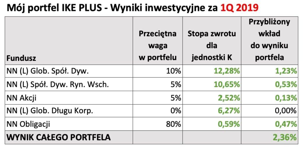 Portfel IKE Plus, Wyniki inwestycyjne za1Q2019