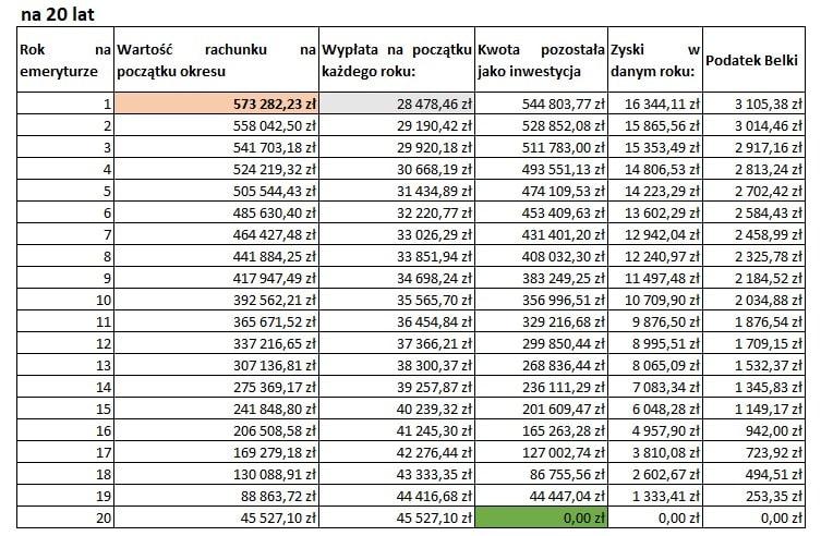 2f1a68642af4c Jak widzisz z powyższej tabelki, aby dołożyć w każdym miesiącu do swojej  emerytury równowartość dzisiejszego 1000 zł, w momencie przejścia na  emeryturę za ...