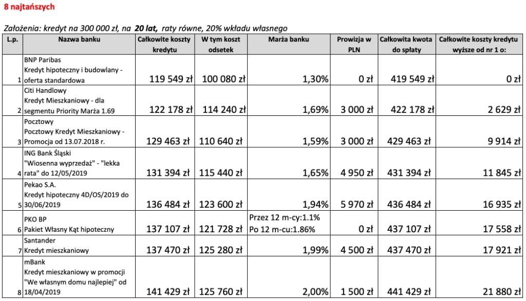 Najkorzystniejszy kredyt hipoteczny na20 lat 8 najtańszych ofert wMaju 2019 r.