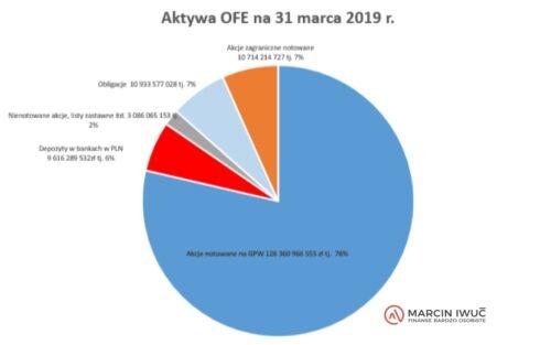 Ile jest pieniędzy wOFE 2019 r.