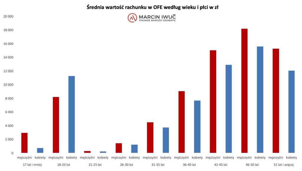 Średnia wartość rachunku wOFE według wieku ipłci wzł - wykres.