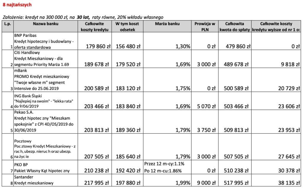 8 najtańszych ofert kredytu hipotecznego na30 lat wczerwcu 2019 r.