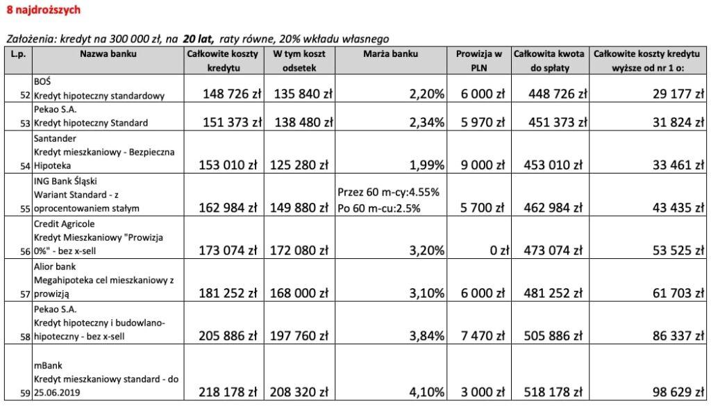Kredyt mieszkaniowy na20 lat 8 najdroższych ofert wCzerwcu 2019 r.