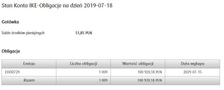 Stan konta IKE Obligacje