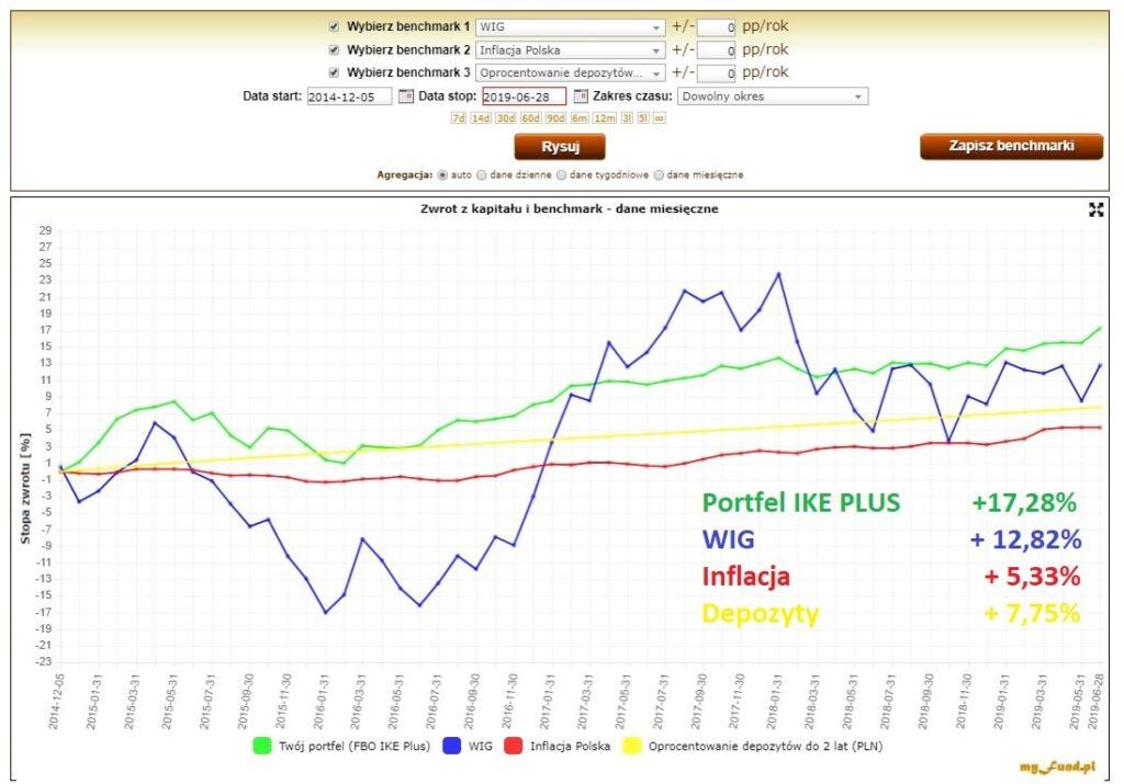 Porównanie portfela IKE Plus dolokat iinflacji.