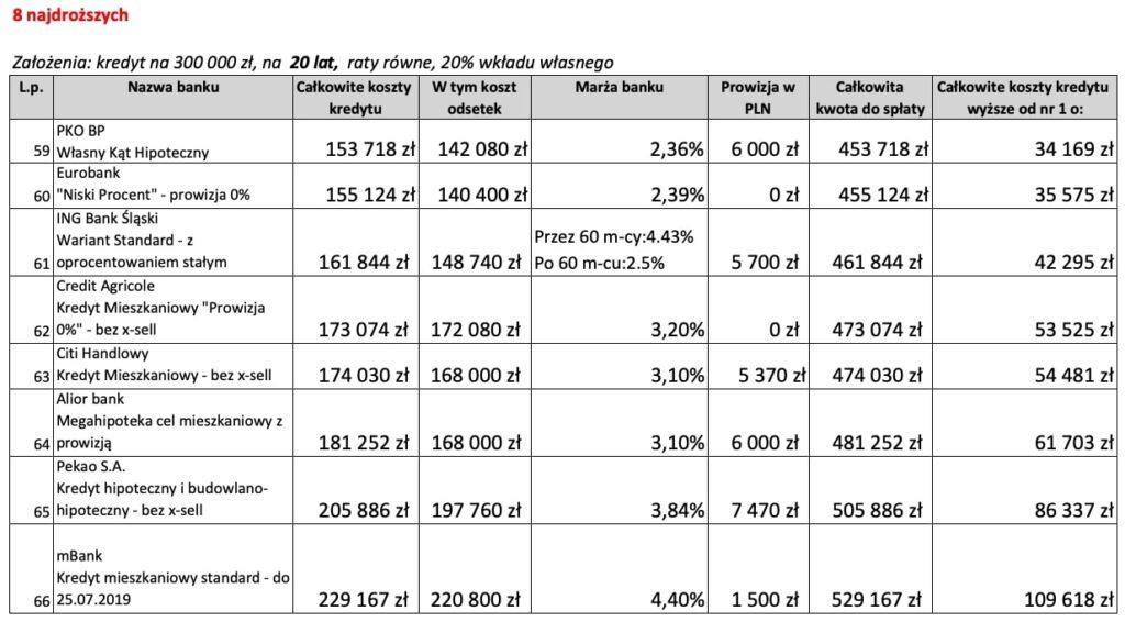 Kredyt mieszkaniowy na20 lat 8 najdroższych ofert wLipcu 2019 r.
