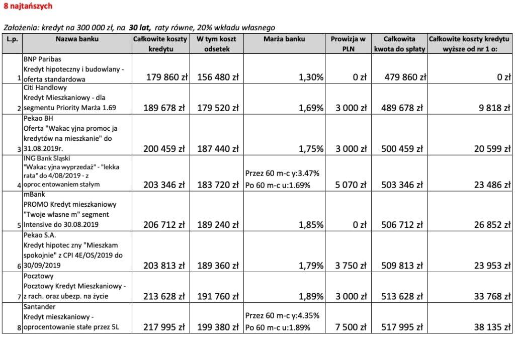 8 najtańszych ofert kredytu hipotecznego na30 lat wsierpniu 2019 r.