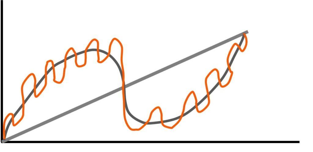 Cykl długi wdługim ikrótkim terminie - wykres.