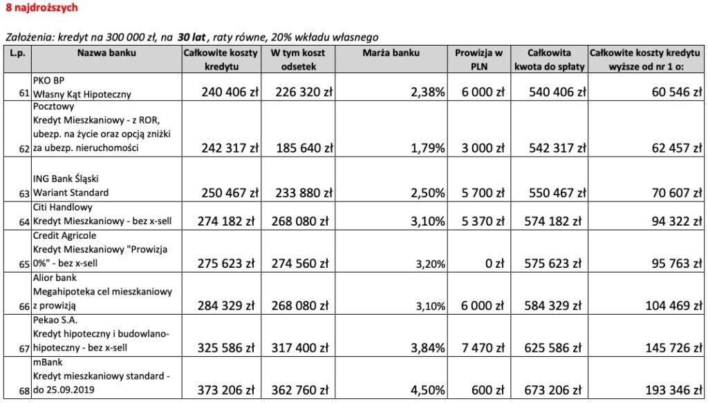 8 najdroższych ofert kredytu hipotecznego na30 lat weWrześniu 2019 r.