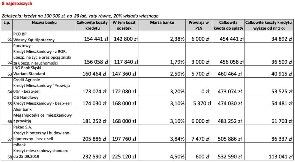 Kredyt mieszkaniowy na20 lat 8 najdroższych ofert weWrześniu 2019 r.