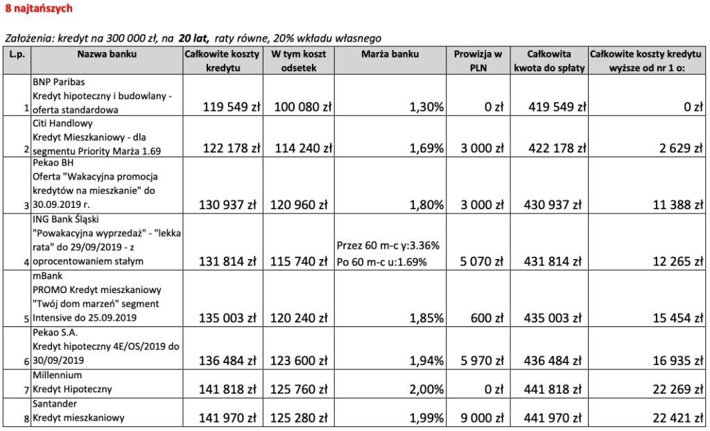 Najkorzystniejszy kredyt hipoteczny na20 lat 8 najtańszych ofert weWrześniu 2019 r.