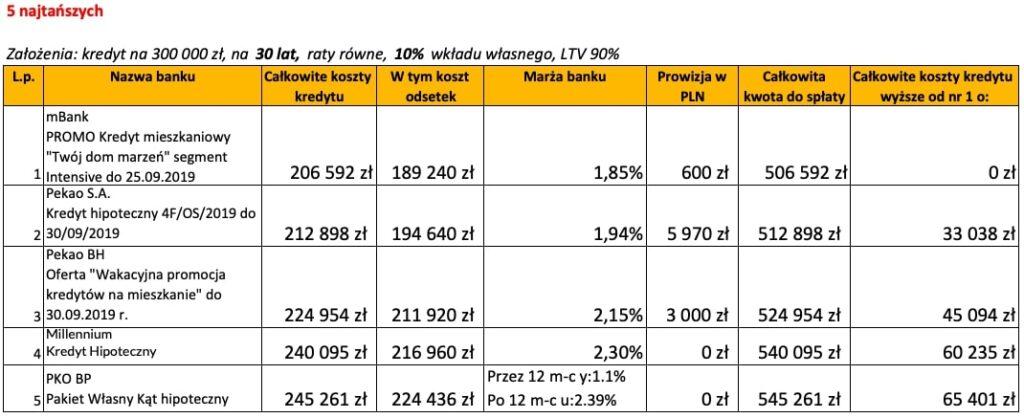 Ranking banków kredyt hipoteczny wrzesień 2019 LTV 90% 30 lat