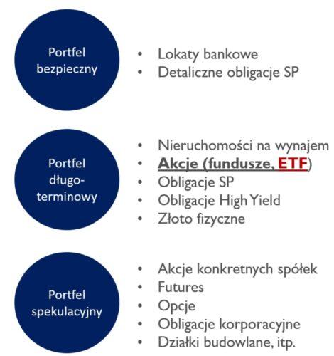 Trzy portfele inwestycyjne. Wtym ETF.